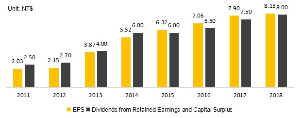 EPS V.S. Dividends