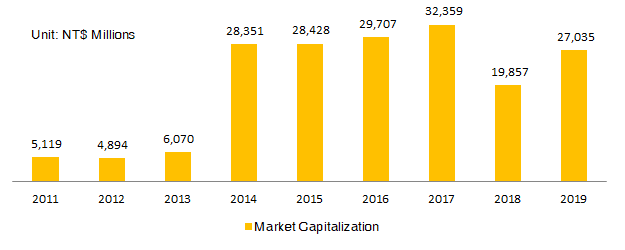 Market Capitalization-Year End
